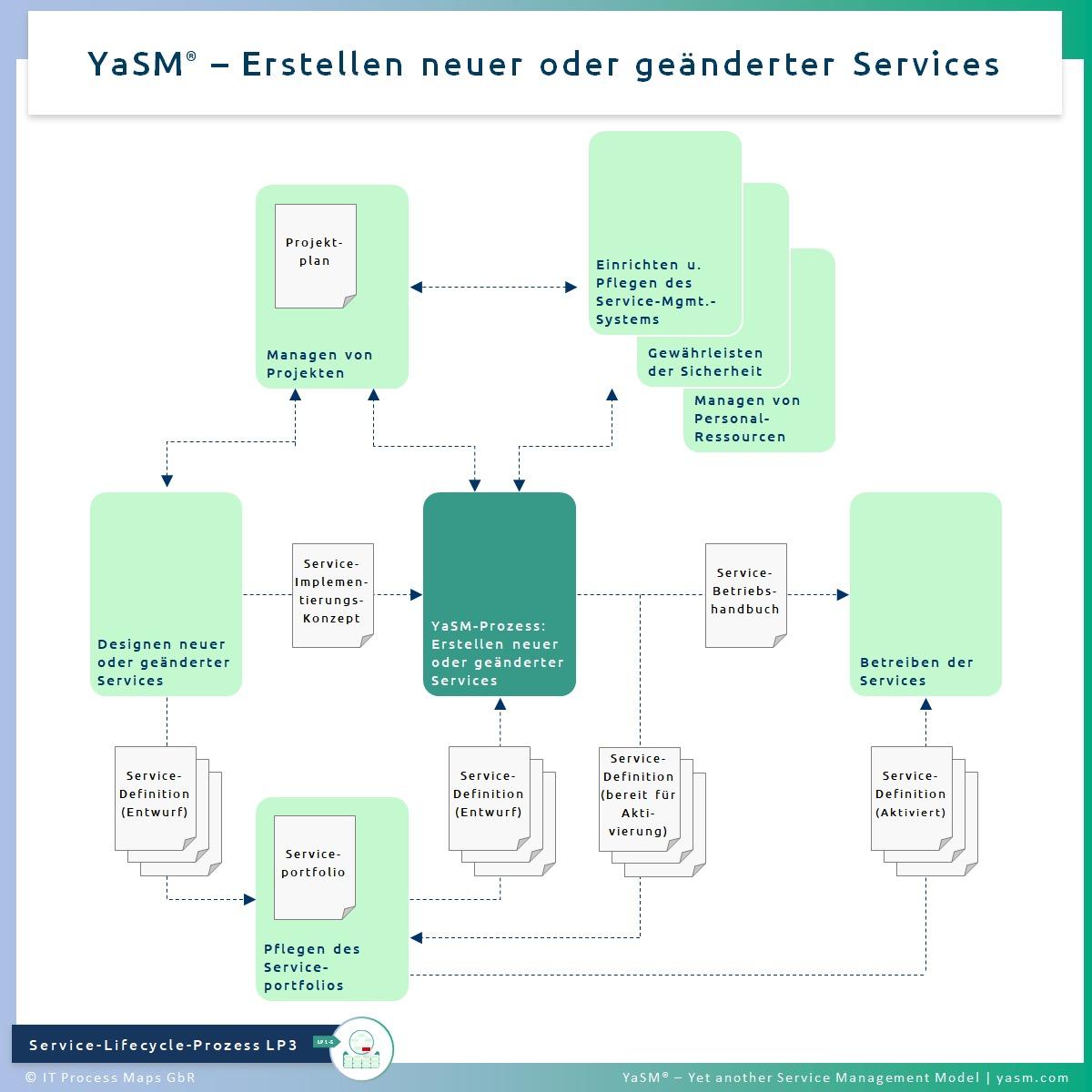 Abb. 1: Erstellen neuer oder geänderter Services. - YaSM Service-Erstellungs-Prozess LP3 (YaSM Service-Implementierung). - Kompatibel mit mehreren ITIL 4 Service Transition Practices.