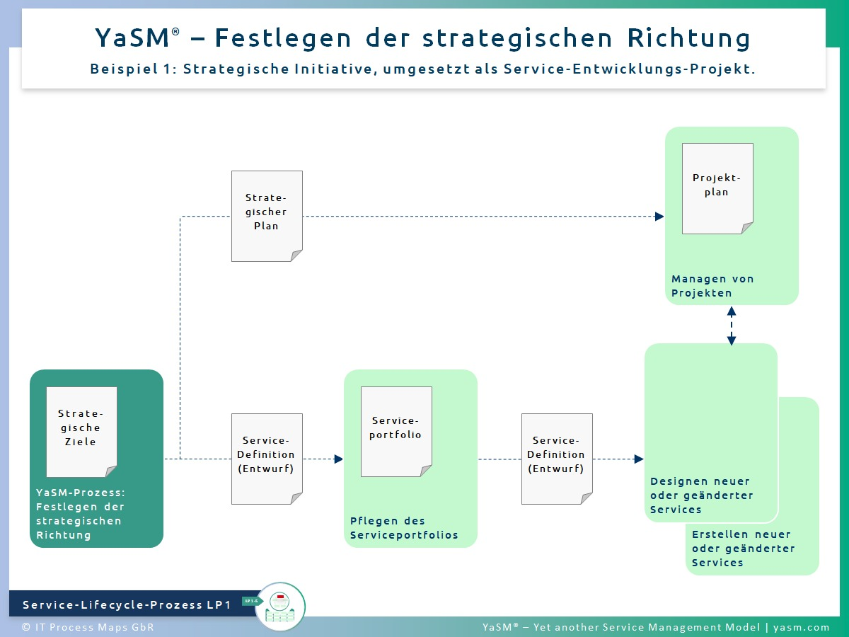 Abb. 1: Festlegen der strategischen Richtung. - YaSM strategischer Prozess LP1, Bsp. 1: Strategische Initiative, umgesetzt als Service-Entwicklungs-Projekt.