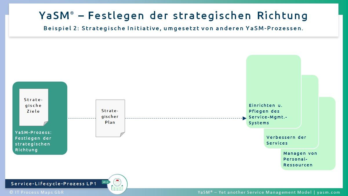 Abb. 2: Festlegen der strategischen Richtung. - YaSM Service-Strategie-Prozess LP1, Bsp. 2: Strategische Initiative, umgesetzt von anderen YaSM-Prozessen.