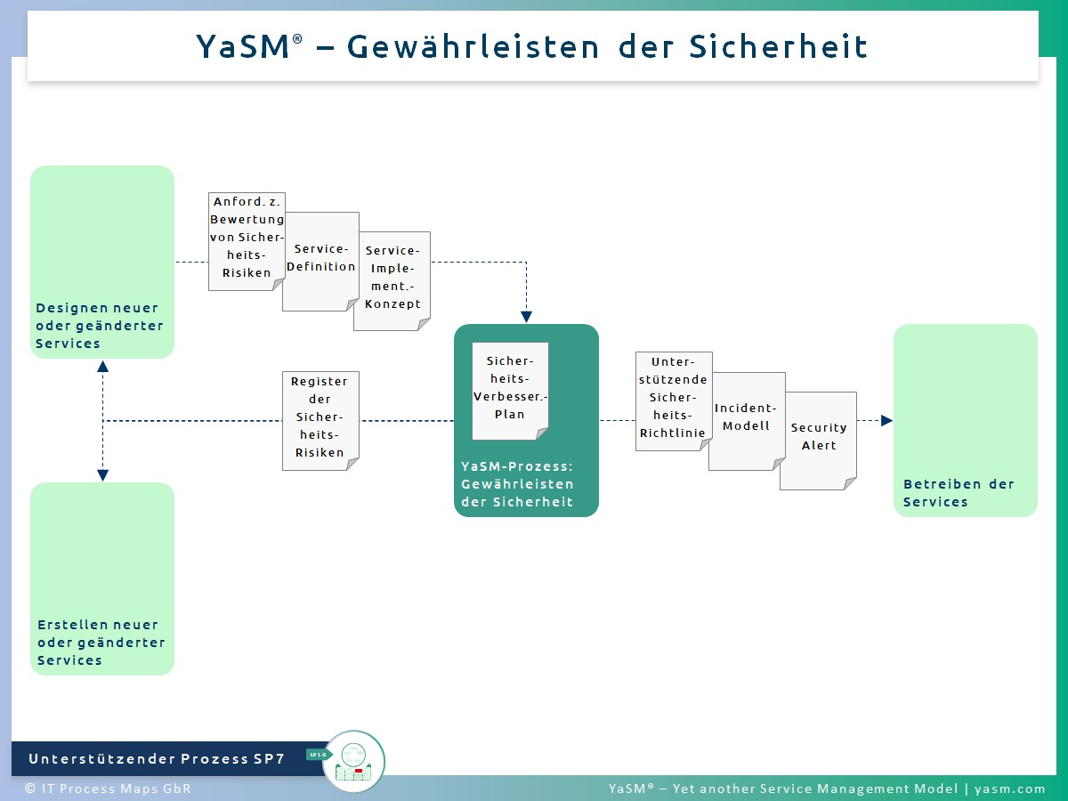 Abb. 1: Gewährleisten der Sicherheit. - YaSM Security-Management-Prozess SP7. - Kompatibel mit der Practice ITIL 4 Information Security Management und ITIL 4 Risk Management.