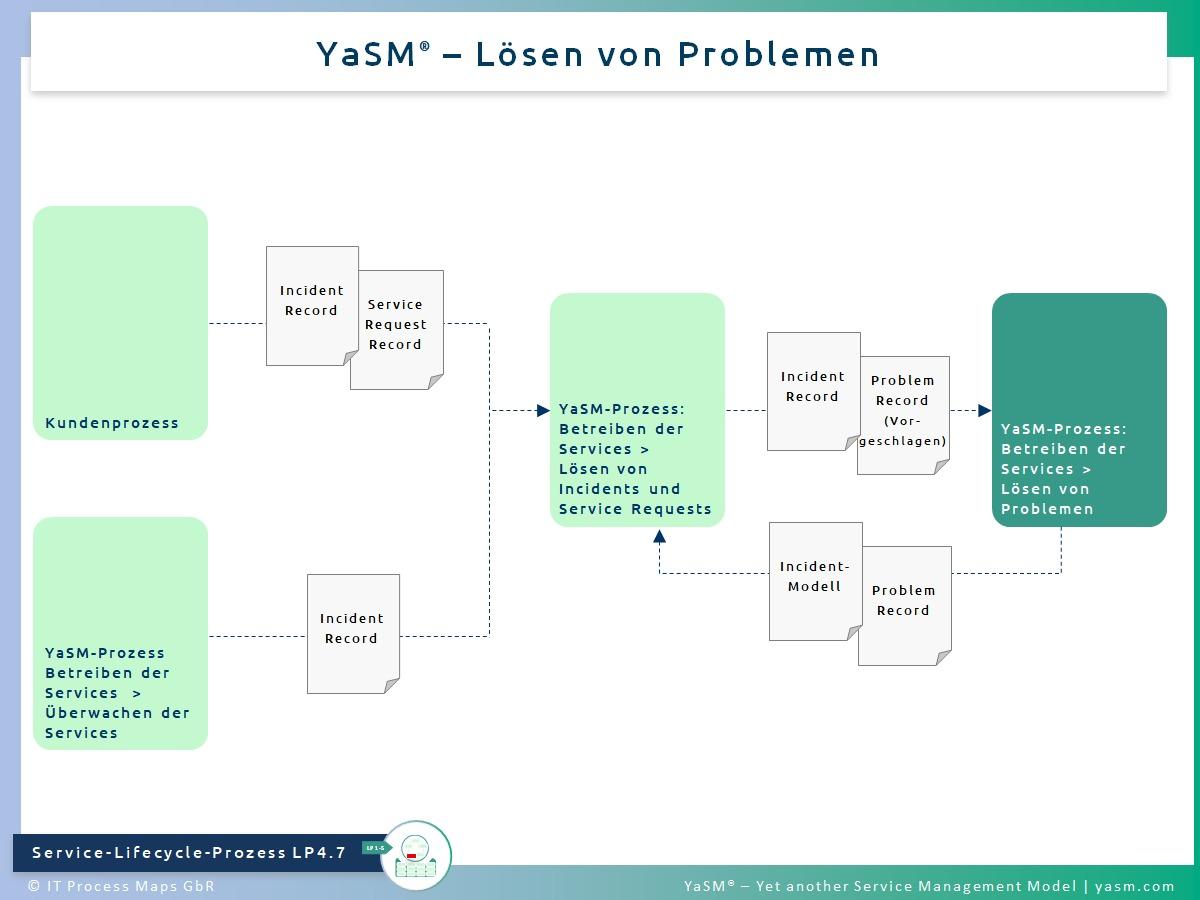 Abb. 1: Lösen von Problemen. - YaSM Problem-Management-Prozess LP4.7. - Kompatibel mit der Practice ITIL 4 Problem Management