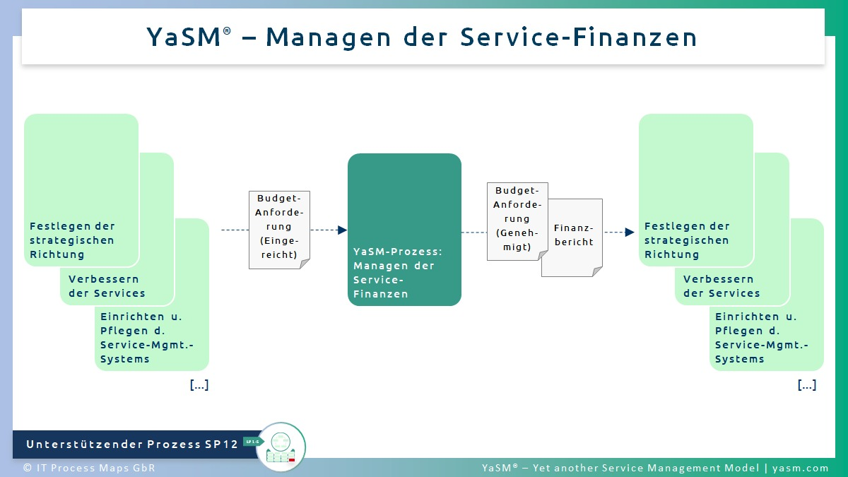 Abb. 1: Managen der Service-Finanzen. - YaSM Financial-Management-Prozess SP12. - Kompatibel mit der Practice ITIL 4 Service Financial Management.