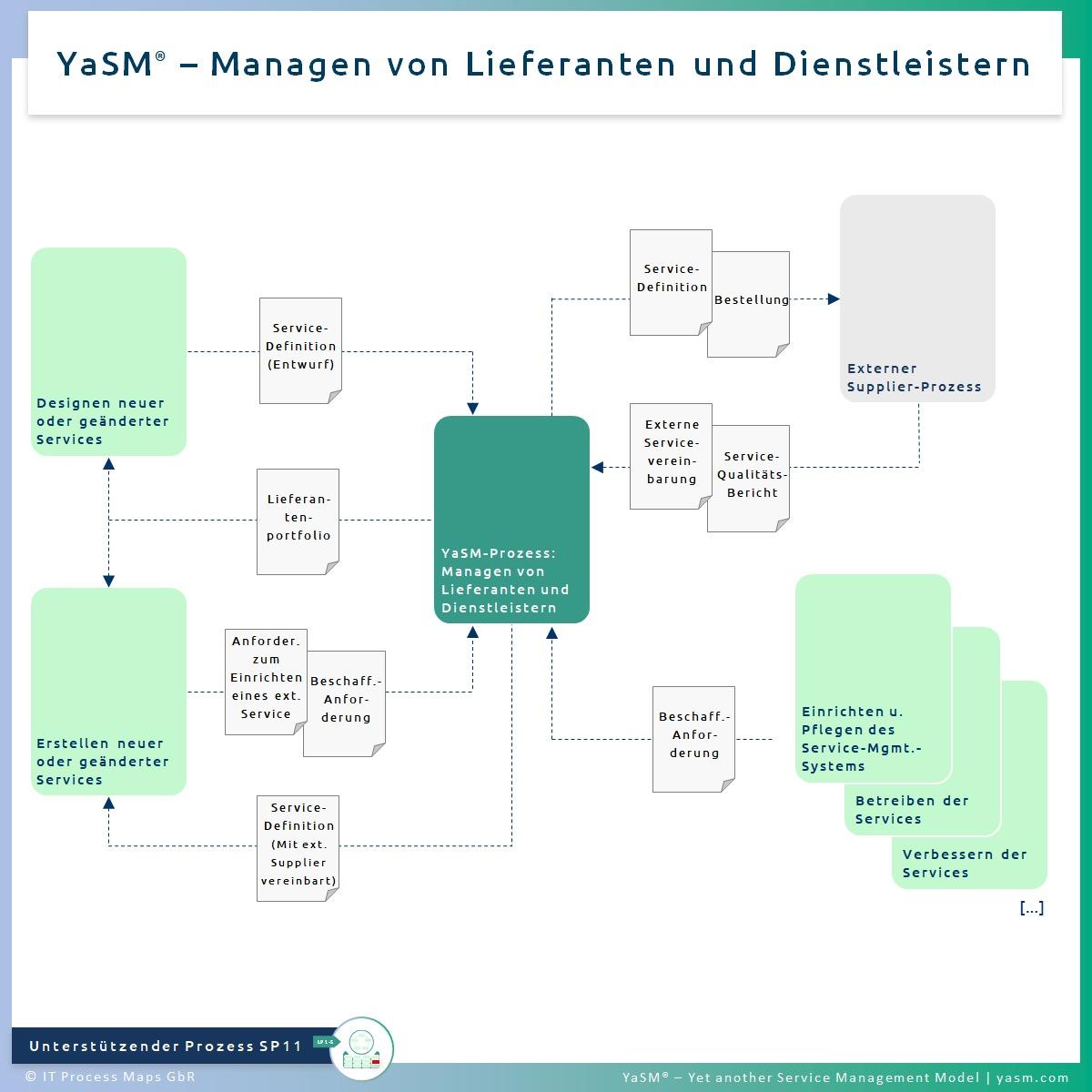 Abb. 1: Managen von Lieferanten und Dienstleistern. - YaSM Supplier-Management-Prozess SP11. - Kompatibel mit der Practice ITIL 4 Supplier Management.