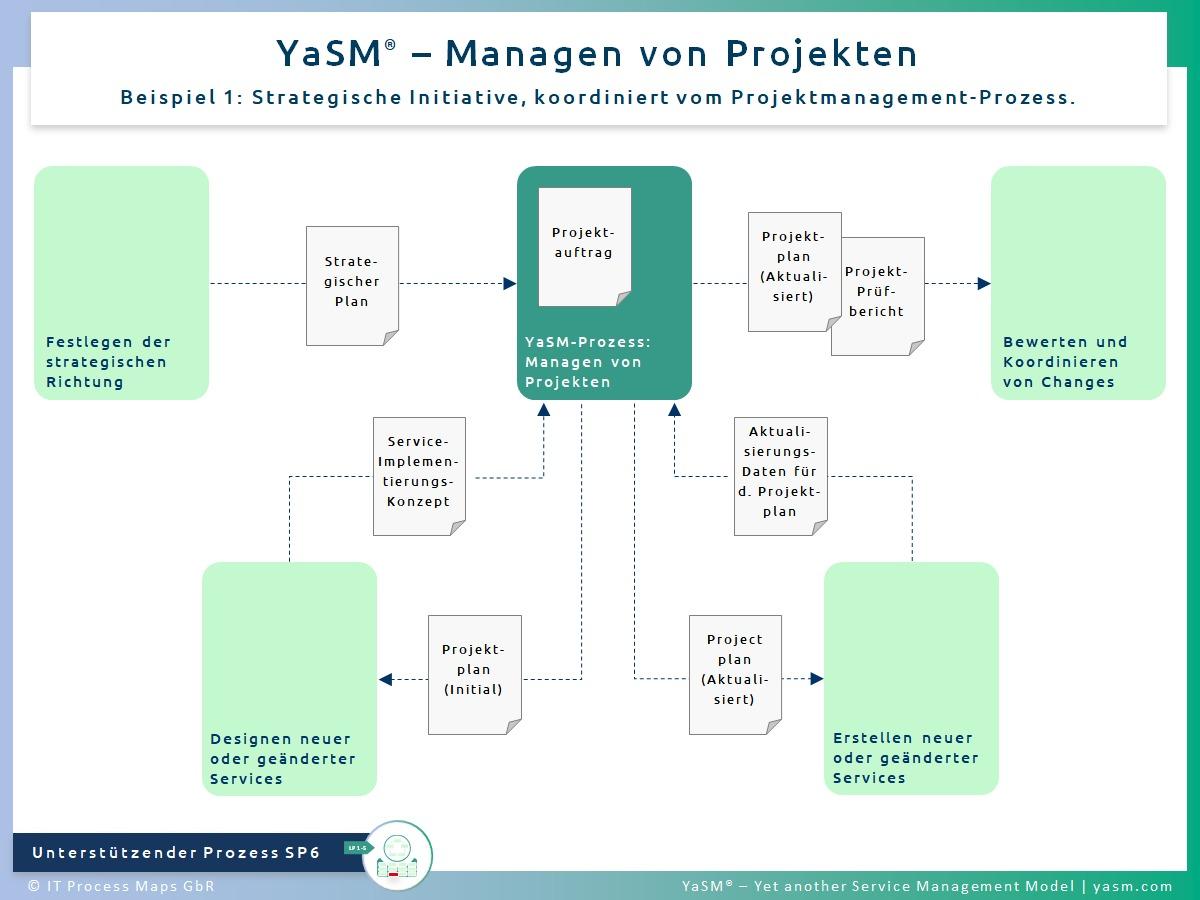 Abb. 1: Managen von Projekten, Beispiel 1: Strategische Initiative, koordiniert vom Projekt-Management-Prozess. - YaSM-Prozess SP6. - Kompatibel mit der Practice ITIL 4 Project Management.