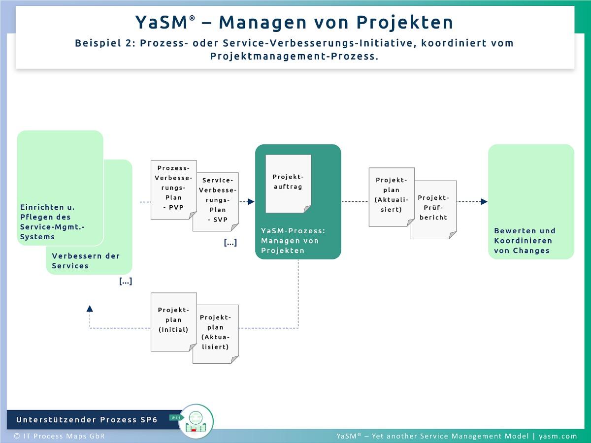 Abb. 2: Managen von Projekten, Bsp. 2: Prozess oder Service-Verbesserungs-Initiative, koordiniert vom Projekt-Management-Prozess. - YaSM Projektmanagement-Prozess SP6.