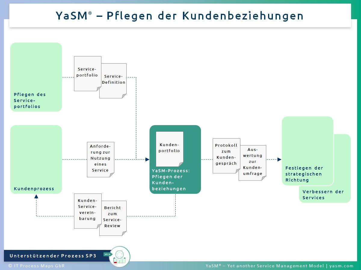 Abb. 1: Pflegen der Kundenbeziehungen. - YaSM Customer-Relationship-Management-Prozess (CRM-Prozess) SP3. - Kompatibel mit der Practice ITIL 4 Relationship Management.