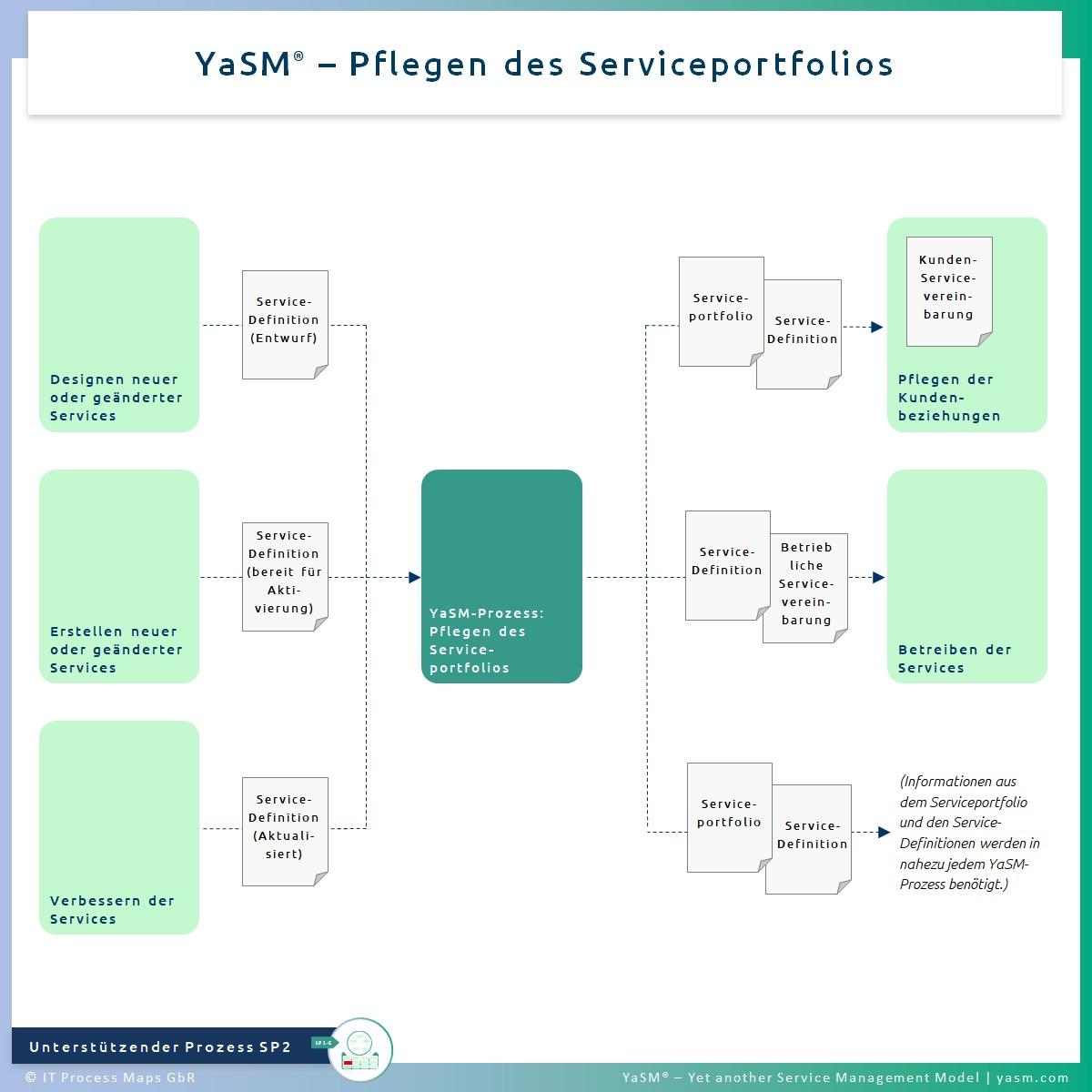 Abb. 1: Pflegen des Serviceportfolios. - YaSM Service-Portfolio-Management-Prozess SP2. - Kompatibel mit der Practice ITIL 4 Portfolio Management sowie ITIL 4 Service Catalogue Management.