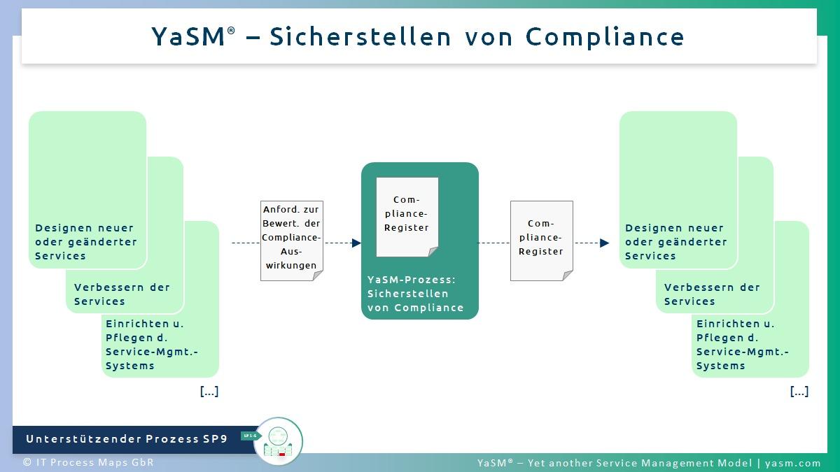 Abb. 1: Sicherstellen von Compliance. - YaSM Compliance-Management-Prozess SP9.