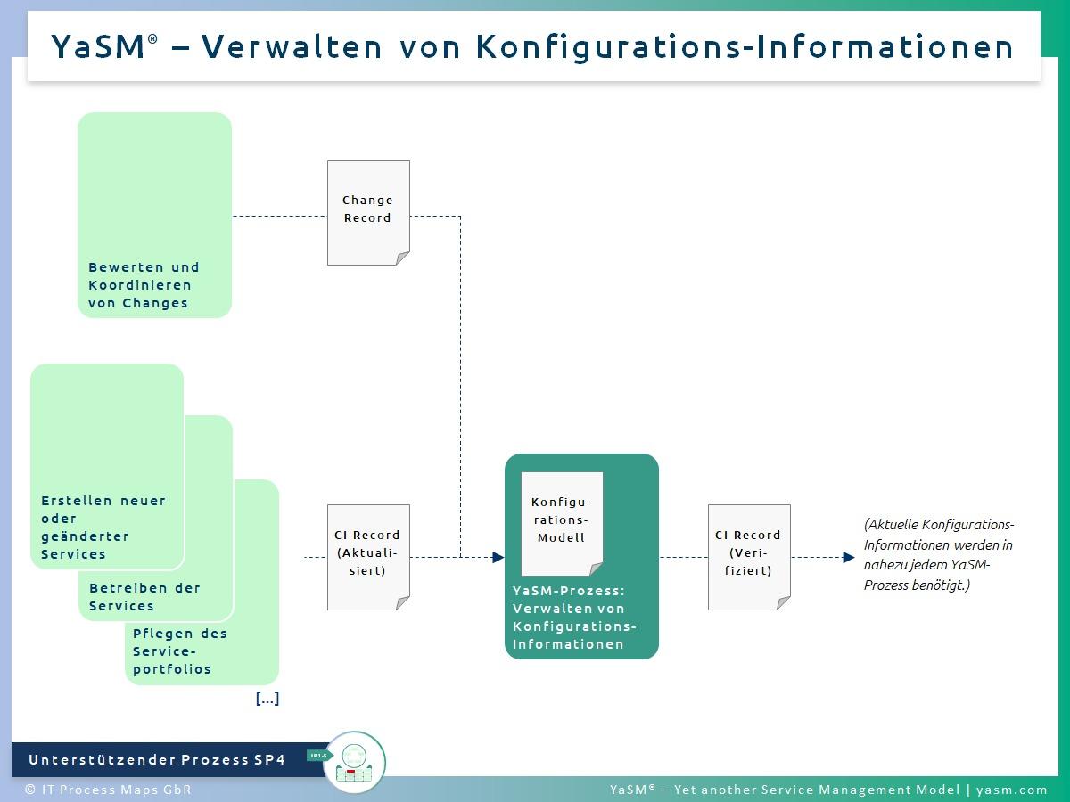 Abb. 1: Verwalten von Konfigurations-Informationen. - YaSM Configuration-Management-Prozess SP4. - Kompatibel mit der Practice ITIL 4 Portfolio Management sowie ITIL 4 IT Asset Management.