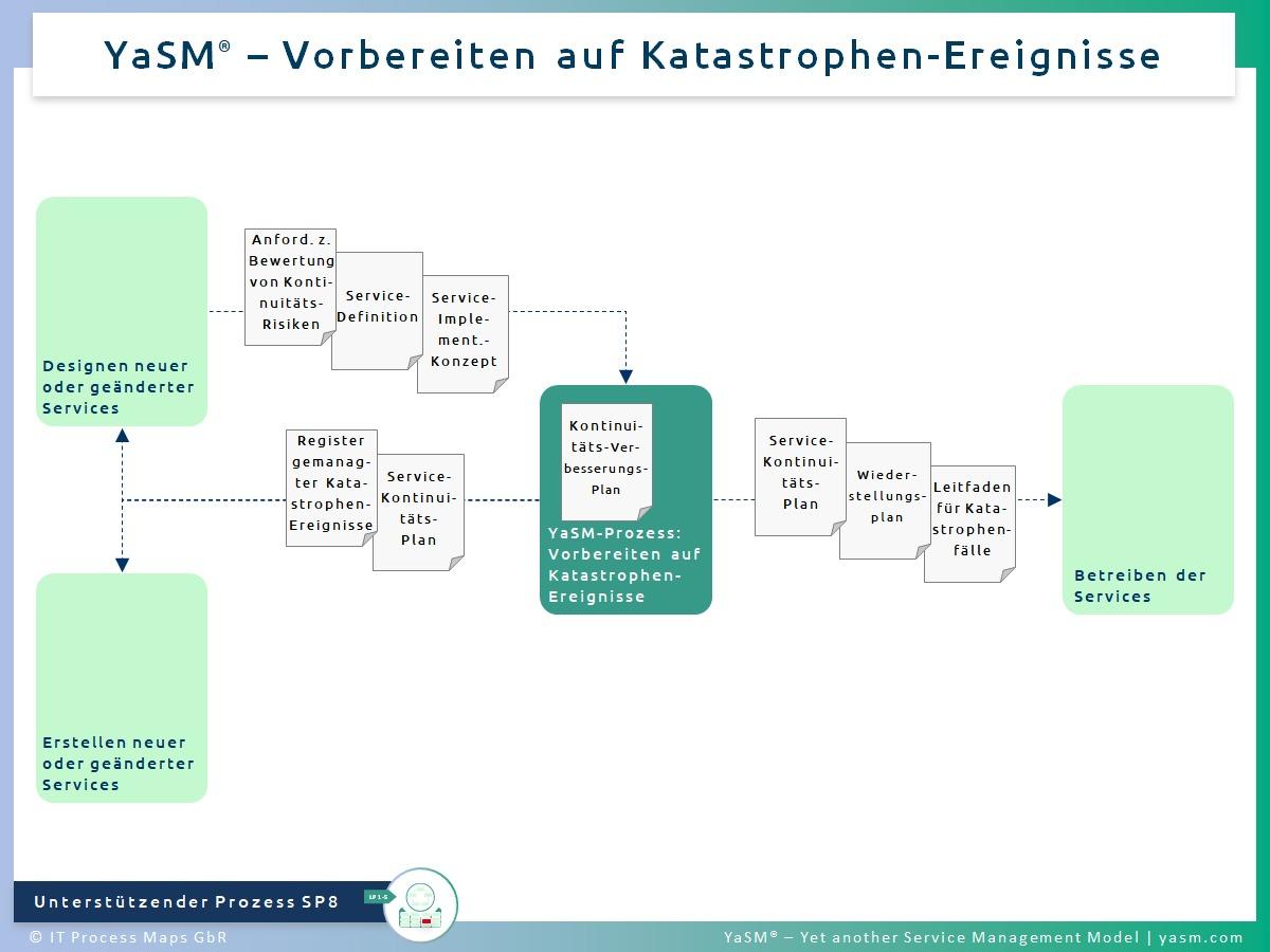 Abb. 1: Vorbereiten auf Katastrophen-Ereignisse. - YaSM Katastrophenvorsorge-Prozess SP8 (Service-Continuity-Management).