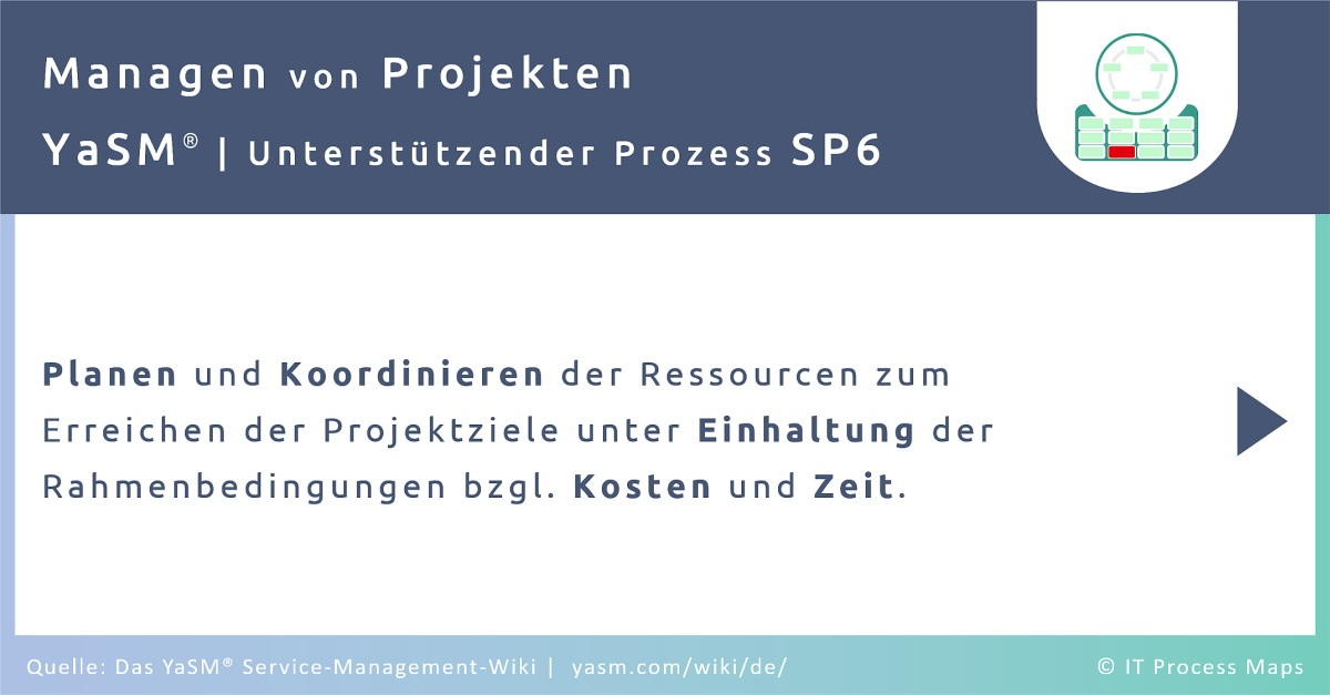 Der Projekt-Management-Prozess in YaSM Service-Management dient dem Planen und Koordinieren der Ressourcen zum Erreichen der Projektziele unter Einhaltung der Rahmenbedingungen bzgl. Kosten und Zeit.