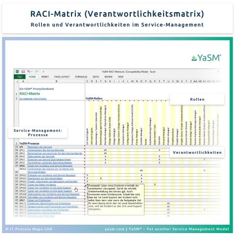 RACI-Matrix: Service-Management-Rollen und -Verantwortlichkeiten auf einen Blick. - Die YaSM Verantwortlichkeits-Matrix.