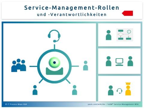 Beschreibungen der Service-Management-Rollen und -Verantwortlichkeiten in YaSM.