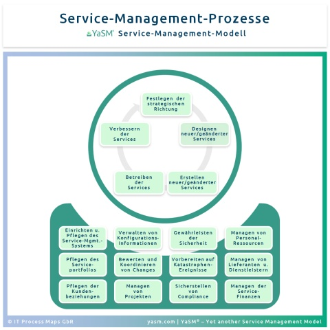 Die Service-Management-Prozesse im YaSM-Prozessmodell sind in Service-Lifecycle-Prozesse und unterstützende Prozesse eingeteilt.