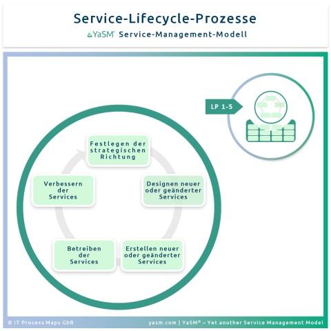 Der Service-Lifecycle in YaSM ('LP-Prozesse')
