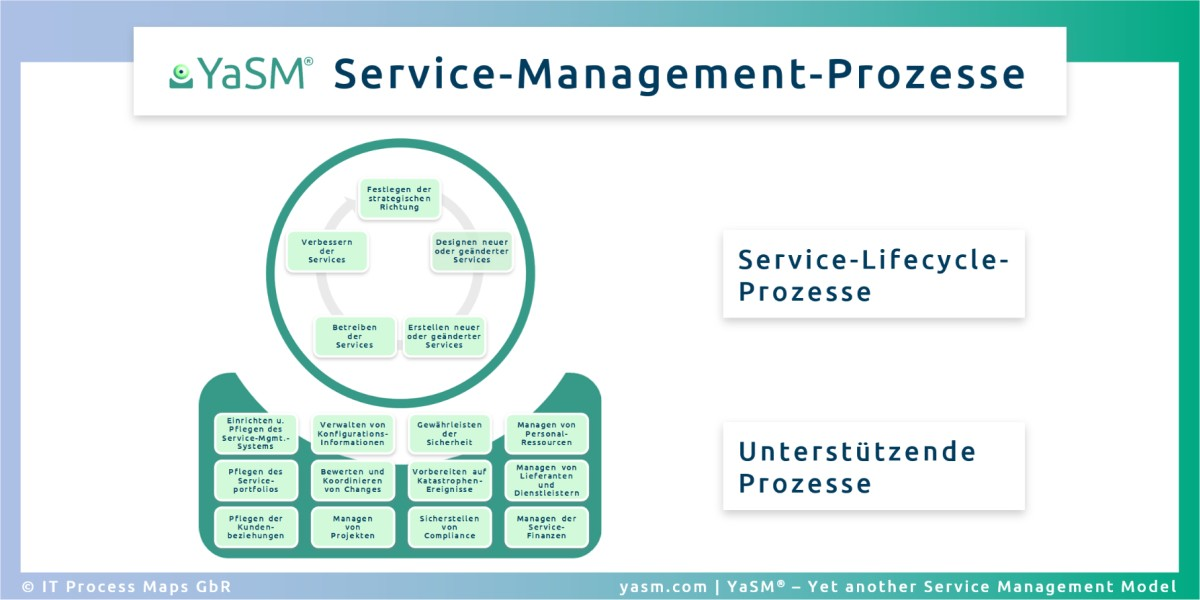 Prozesse für Enterprise-Service-Management (ESM) und IT-Service-Management (ITSM).
