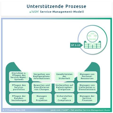 Die unterstützenden Prozesse im YaSM Service-Management-Modell (Support-Prozesse bzw. 'SP-Prozesse').