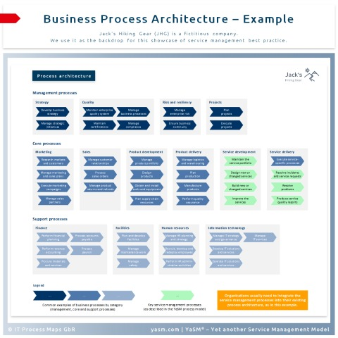 Top-level business process architecture: The service management processes need to be integrated into the existing process landscape.
