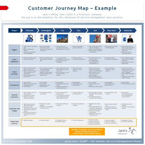 Customer journey map: Example. A customer journey map is a visual representation of a customer's experience with a business.