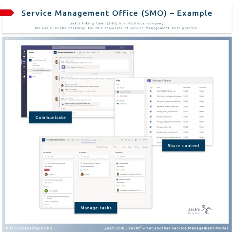 Establishing a service management office (SMO) is perfect for overseeing service management initiatives.