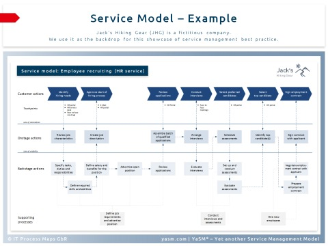 Service model (example): The diagram shows user actions, touchpoints, onstage and backstage actions by the service provider, and the supporting processes.
