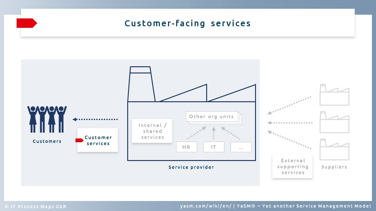 Service typ (1):  Customer-facing services are provided to consumers outside the organization.