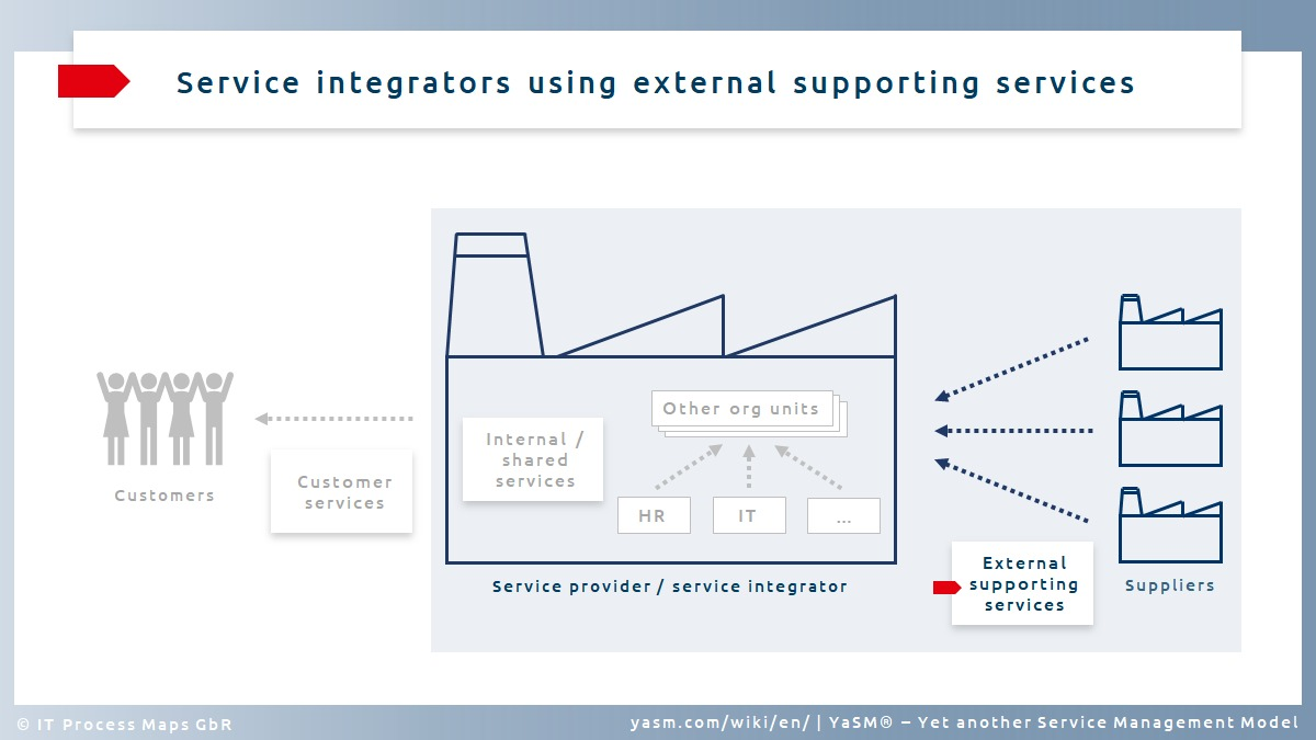 Service typ (3): Service integrators using external supporting services.