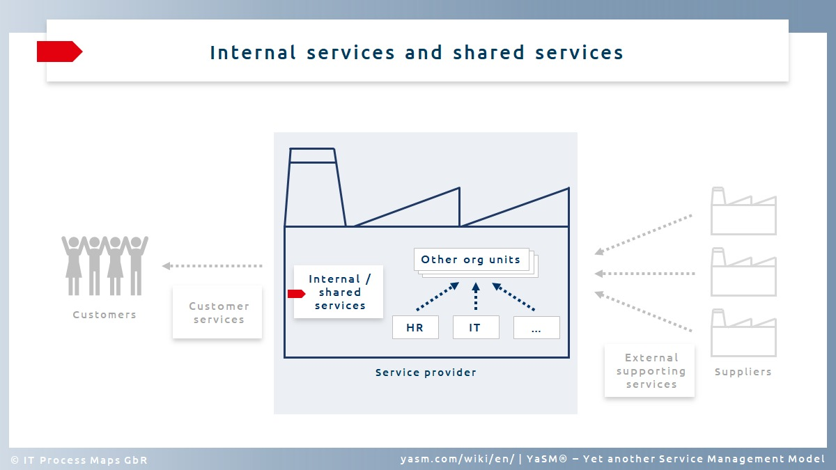 Service typ (2): Internal services are often provided as part of a shared services model.