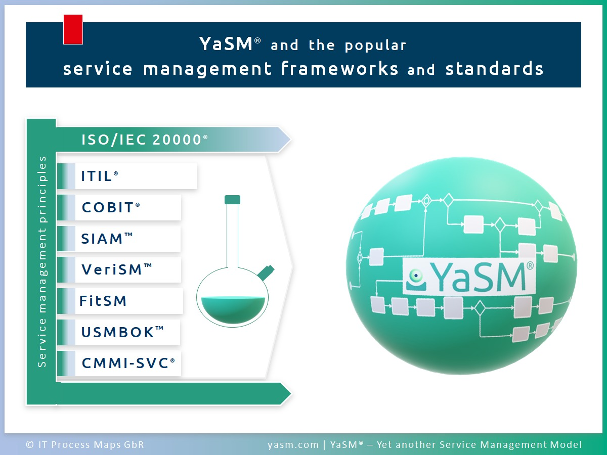 What is YaSM? YaSM vs. other service management frameworks and standards (ISO/IEC 20000, ITIL, COBIT, SIAM, VeriSM,DevOps, Agile,  FitSM, USMBOK und CMMI-SVC).