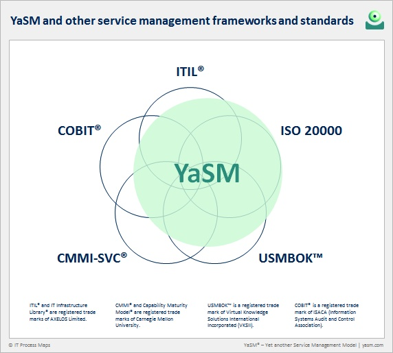 Fig. 2: YaSM and other service management frameworks. Comparions: YaSM vs. ITIL, COBIT, CMMI-SVC, USMBOK and ISO 20000.