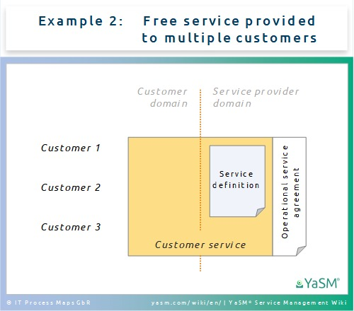 Customer vs. operational service definitions and agreements - Ex. 2: Free service provided to multiple customers.