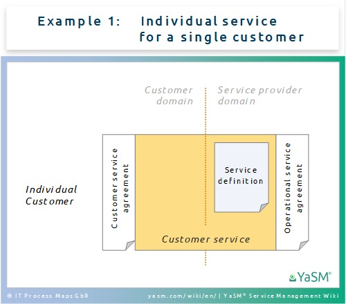Ex. 1: Service agreements for individual customer services.