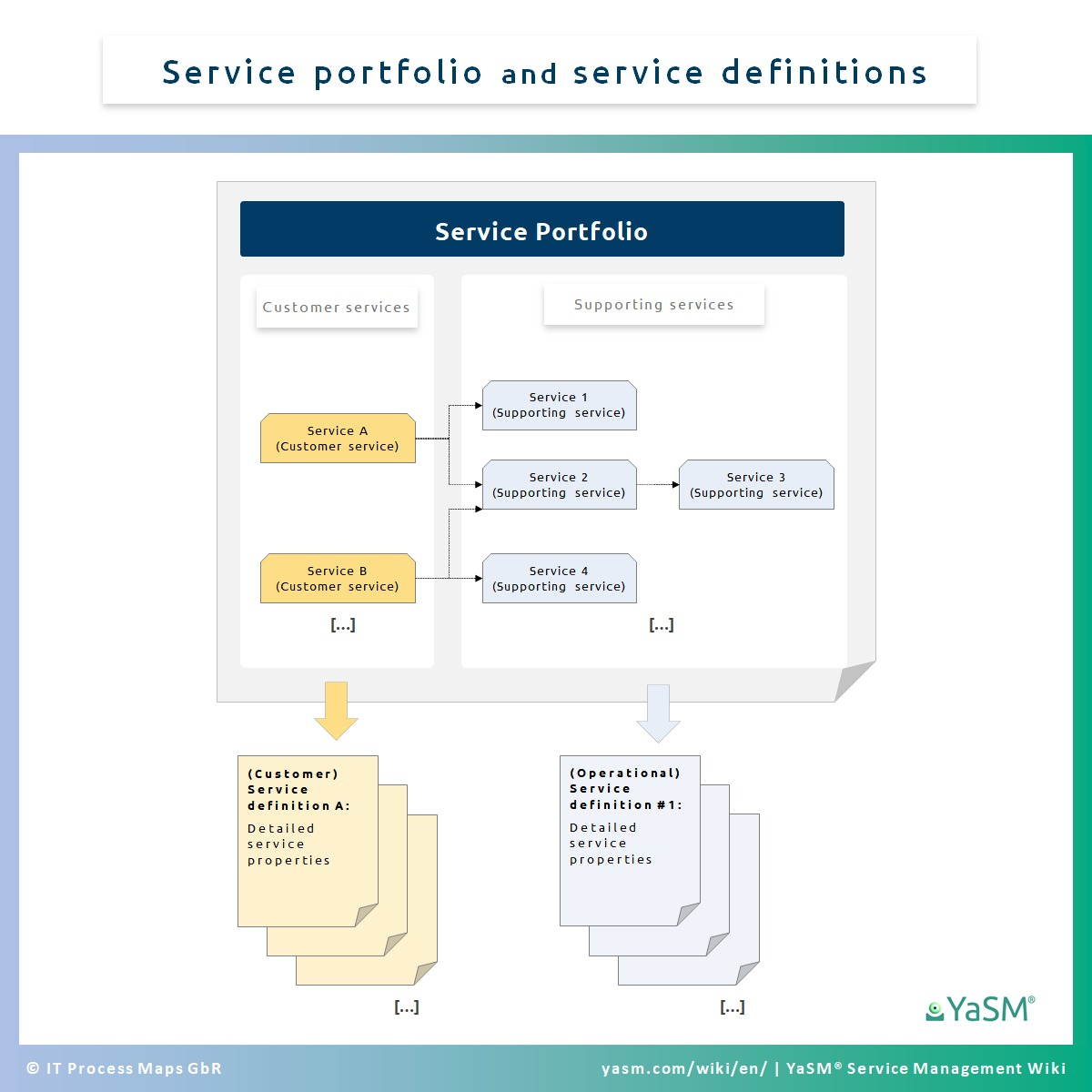 Service portfolio and service definitions. - YaSM concepts.