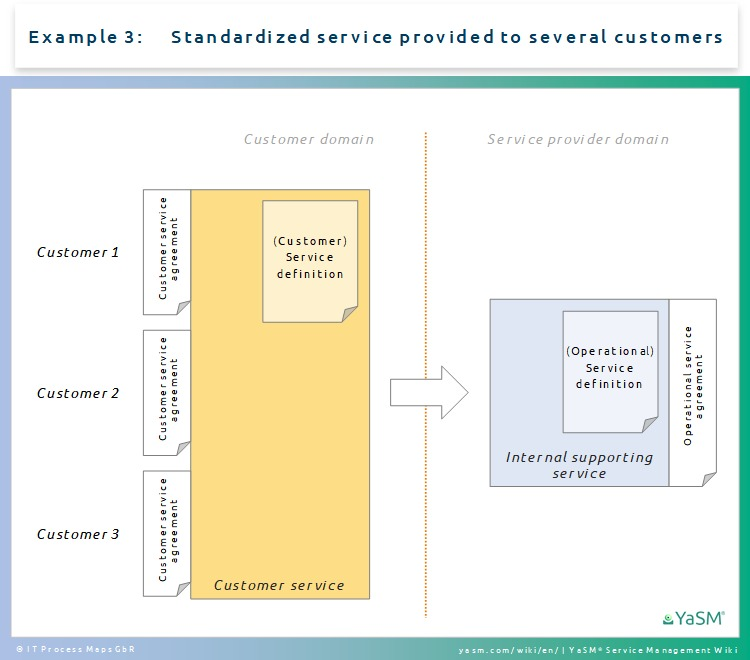 Customer vs. operational service definitions and agreements - Ex. 3: Standardized service provided to several customers.