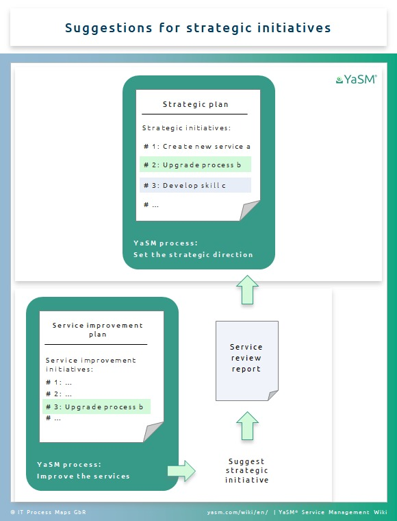 YaSM concepts: Plans for organizing service management initiatives. Example 2: Suggestions for strategic initiatives.