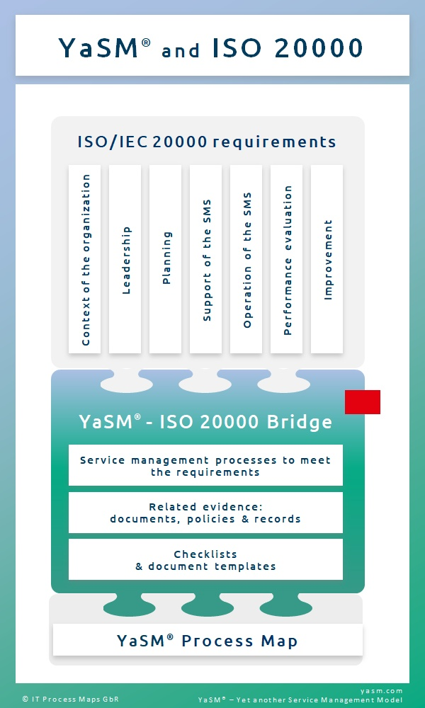 YaSM and ISO/IEC 20000: Process and document templates for every ISO 20000 requirement.