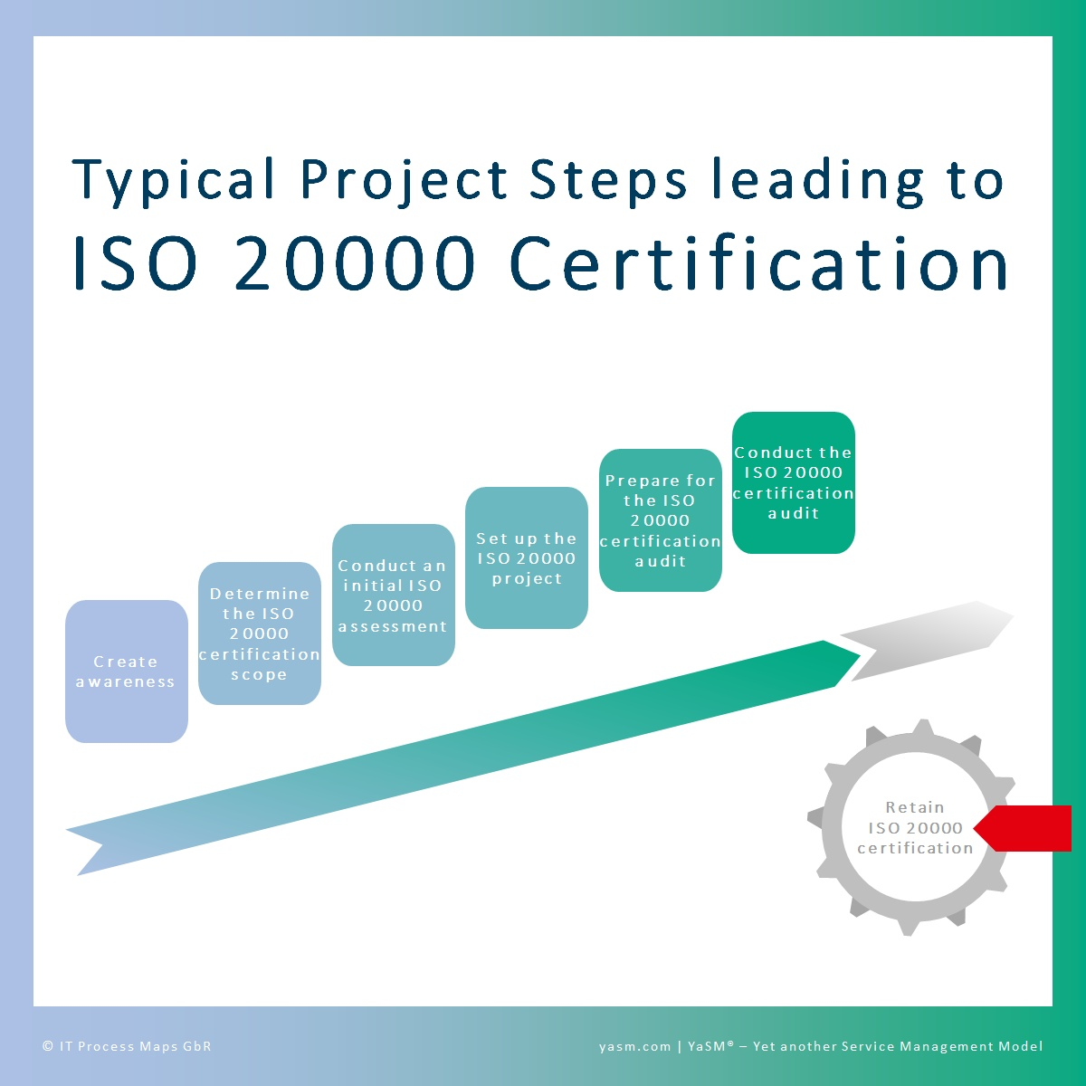 Faq Iso 20000 Certification Yasm Wiki