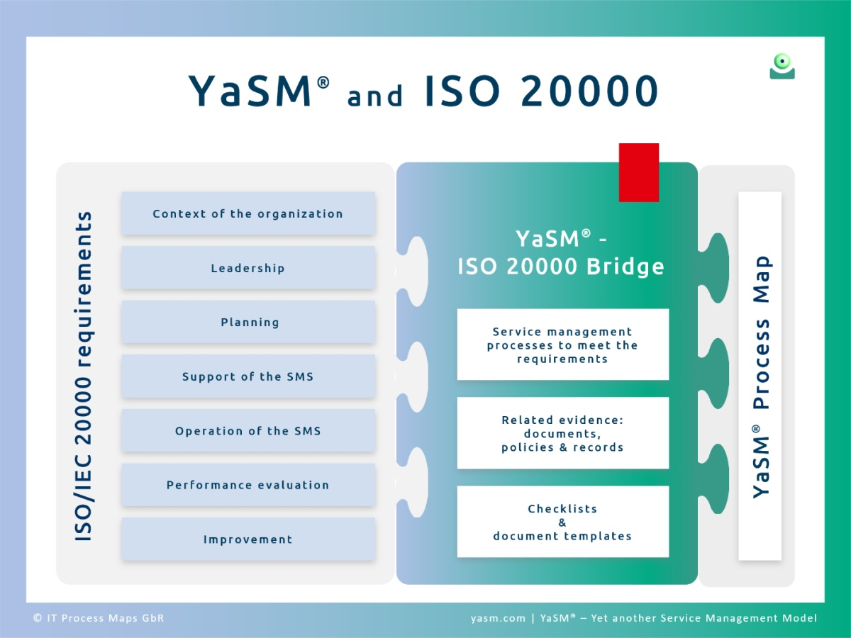 YaSM and ISO/IEC 20000: Process and document templates for every ISO 20000 requirement. The ISO 20000 Bridge provides: Service management processes; related evidence: documents, policies and records; checklists and document templates.