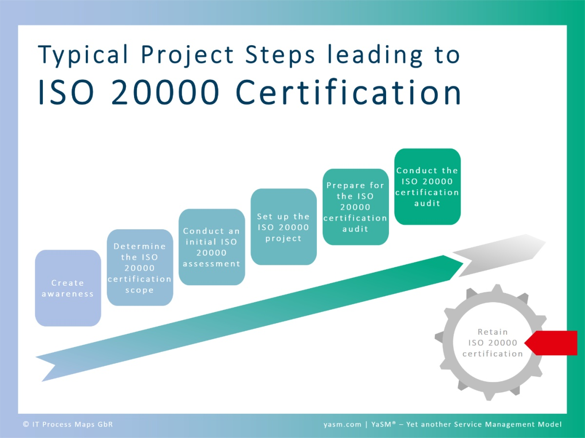 Typical project steps leading to ISO 20000 certification. - 1. Create awareness, 2. Determine the ISO 20000 certification scope, 3. Conduct an initial ISO 20000 assessment, 4. Set up the project, 4. Prepare for the certification audit, 5. Conduct the ISO 20000 audit. Retain ISO 20000 certification.