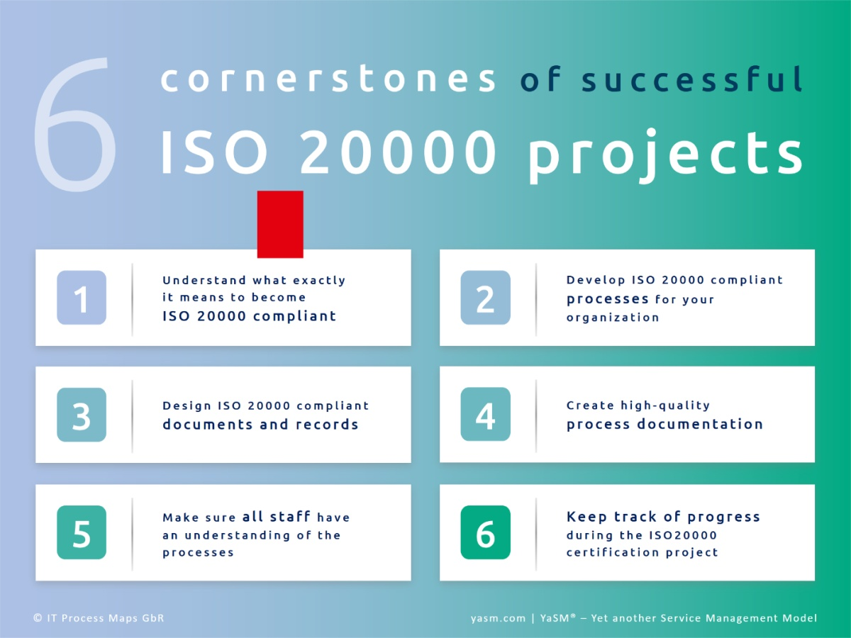 The cornerstones of successful ISO 20000 projects: 1. Understand what exactly is ISO 20000 compliant, 2. Develop ISO 20000 compliant processes, 3. Design documents and records, 4. Create the process documentation, 5. Involve all staff, 6. Keep track of project progress.
