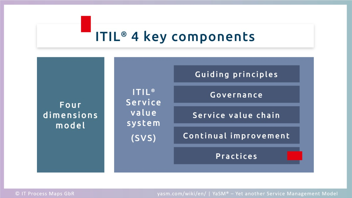 The ITIL 4 components: Four dimensions model and ITIL service value system (SVS). The ITIL service value system contains guiding principles, governance, service value chain, continual improvement and ITIL practices.