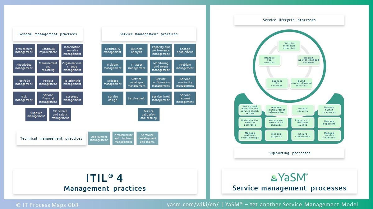 ITIL 4 and corresponding YaSM service management processes.