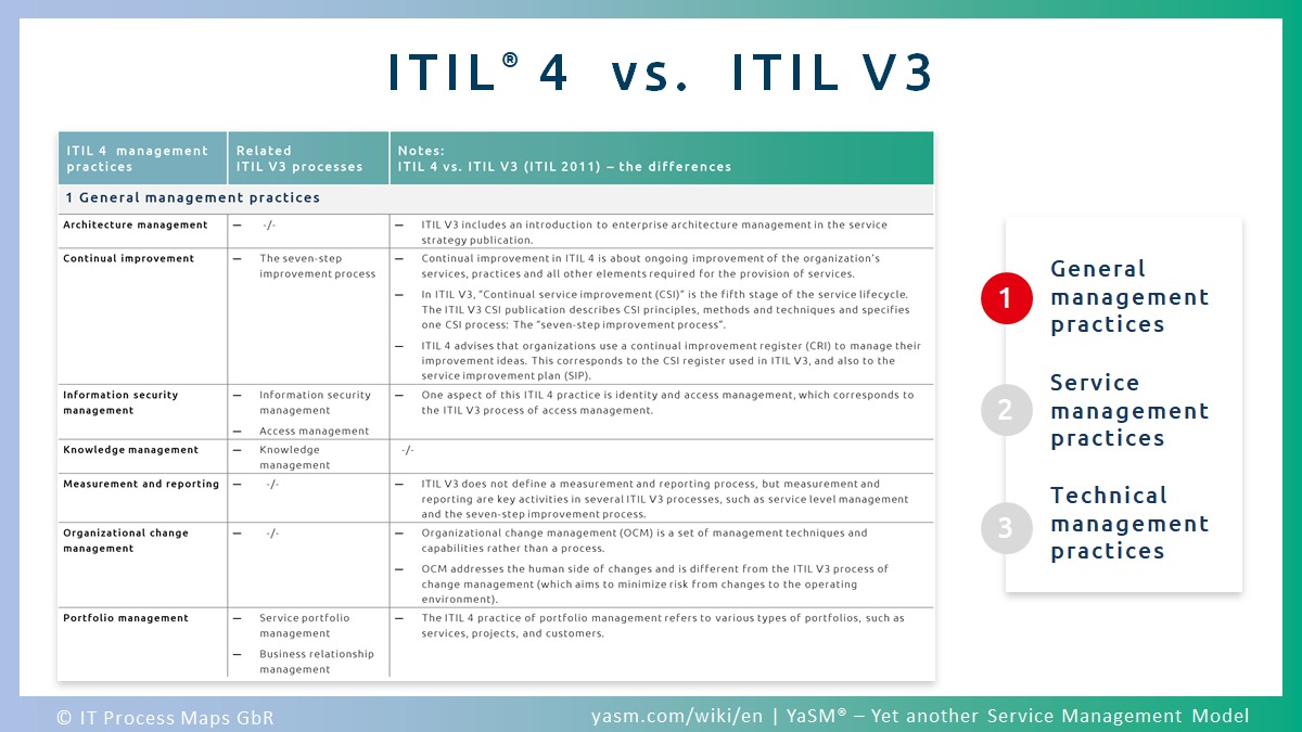 Comparison: ITIL 3 and ITIL 4. ITIL 4 management practices and ITIL V3 processes: how the ITIL V4 practices can be traced back to specific ITIL processes (ITIL V3 processes).