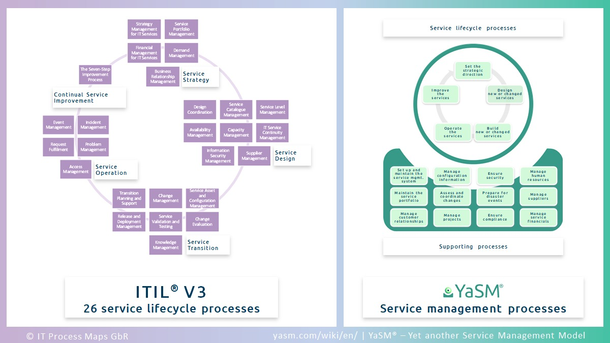 Comparison: ITIL V3 service lifecycle and related YaSM service management processes.