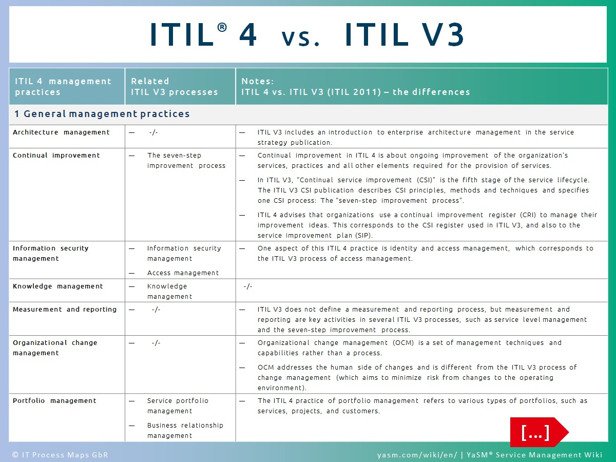 Detailed mapping between ITIL V3 and ITIL 4. ITIL 4 practices and ITIL V3 processes: How the ITIL 4 practices map to the service lifecycle processes known from ITIL V3.