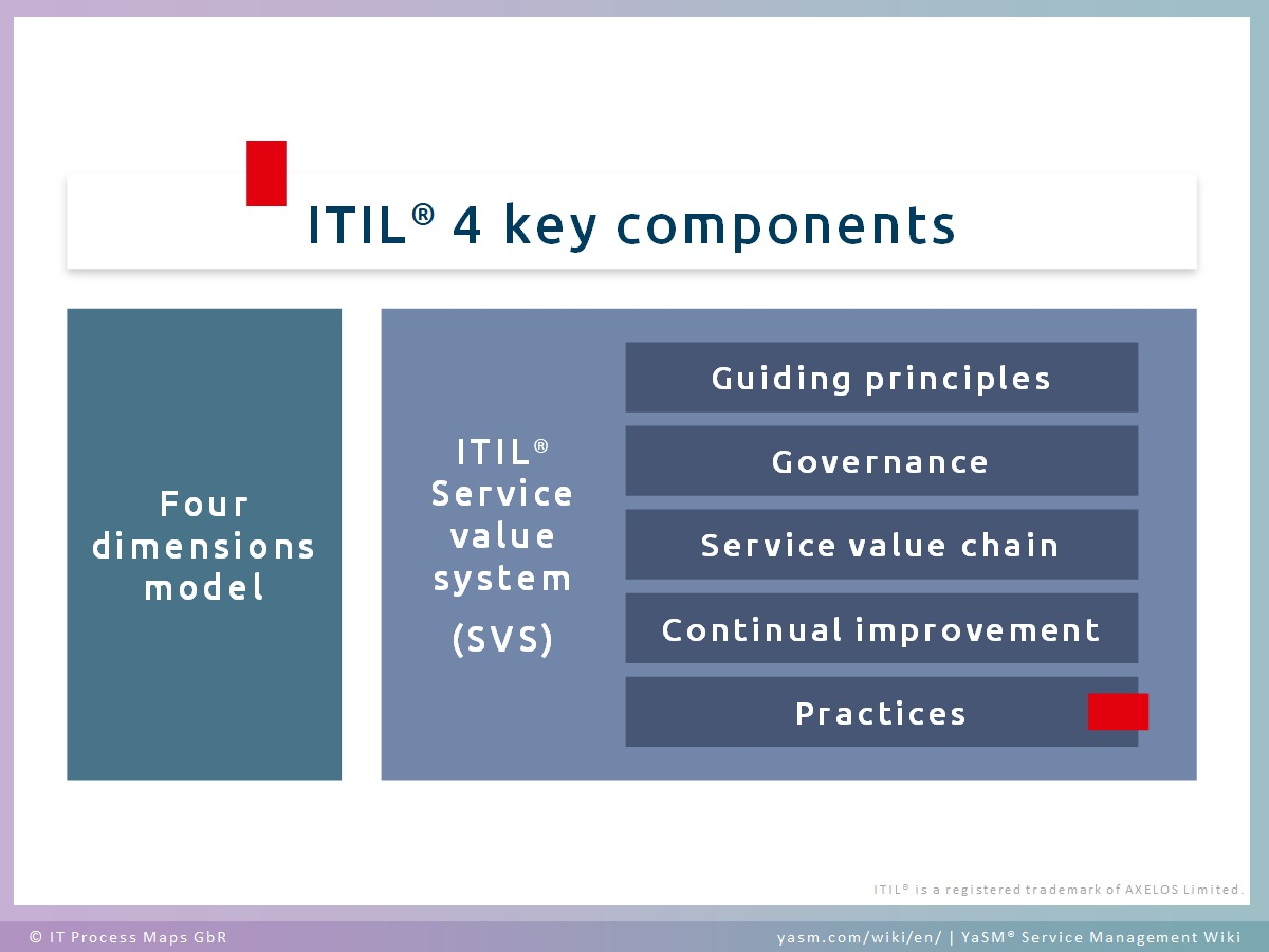 The ITIL 4 key components: Four dimensions model and ITIL service value system (SVS). The ITIL service value system contains guiding principles, governance, service value chain, continual improvement and ITIL practices.