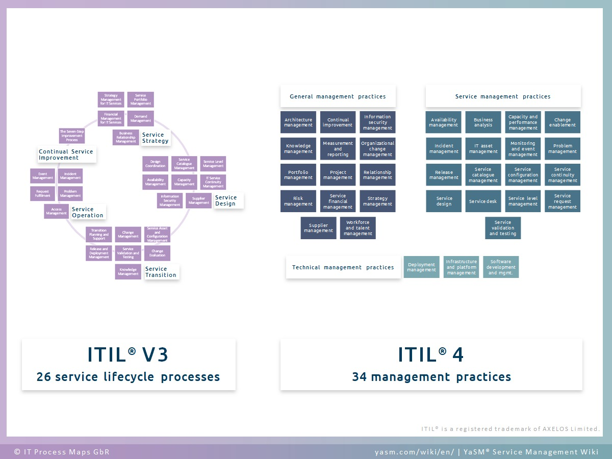 ITIL 4 practices and ITIL 3 processes. 34 management practices from ITIL 4 vs. 26 service lifecycle processes from ITIL V3 (ITIL 2011).