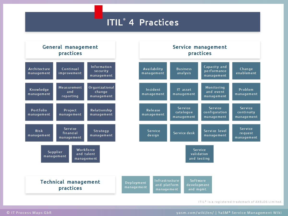 The 34 ITIL 4 practices include 14 general management practices, 17 service management practices, and 3 technical management practices.