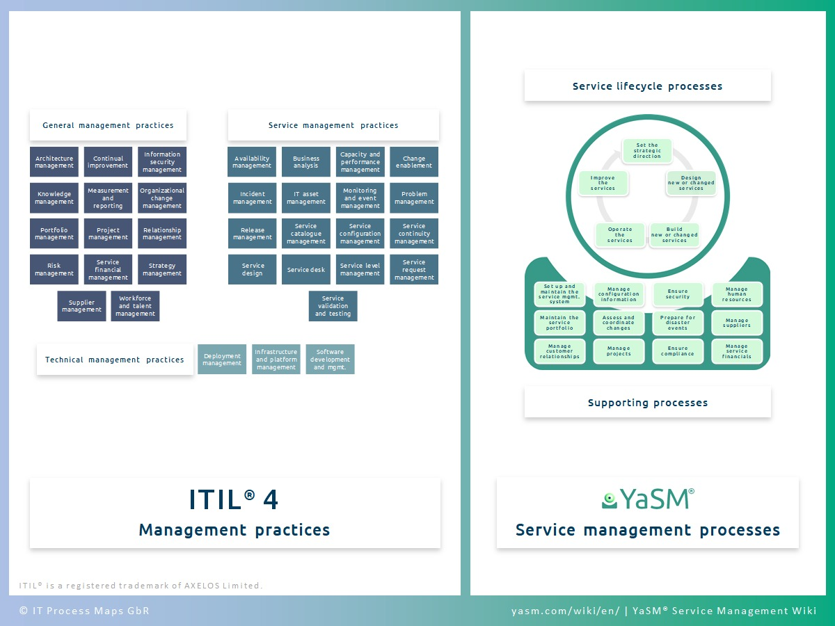 ITIL V4 processes: ITIL 4 and service management prozesse (YaSM). ITIL 4 process management based on service lifecycle and support processes from the YaSM process model.