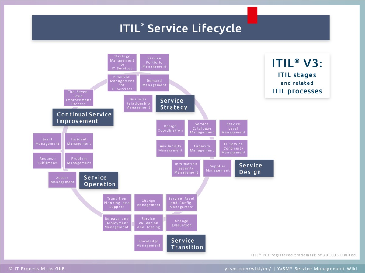 The ITIL service lifecycle with 5 ITIL stages (Service Strategy, Service Design, Service Transition, Service Operation and Continual Service Improvement) and the related ITIL processes.